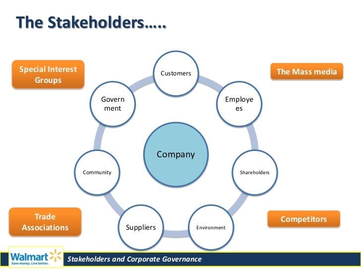 Primary Stakeholders – usually internal stakeholders, are those that engage in economic transactions with the business (for example stockholders, customers, suppliers, creditors, and employees).