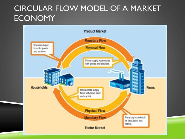 Economics chapter 2 16 circular flow model of a market economy ccuart Choice Image
