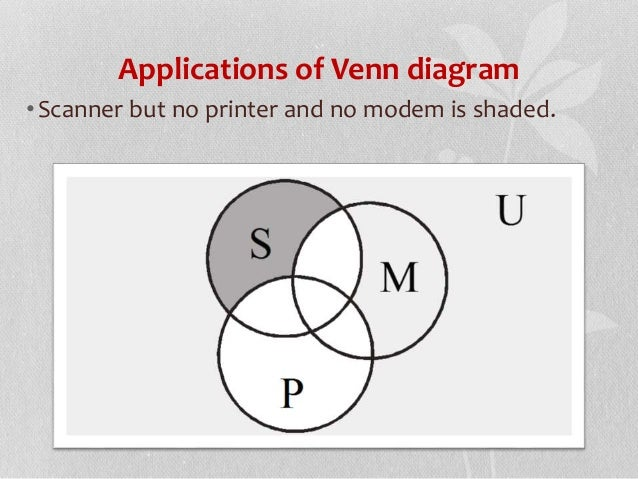 venn diagrams math 156  mth/156 venn diagram paper write a 350- to 700-word paper on how venn diagrams can help students in mathinclude the following in your paper: two to three specific examples at least one reference venn diagrams are very useful in the education world.