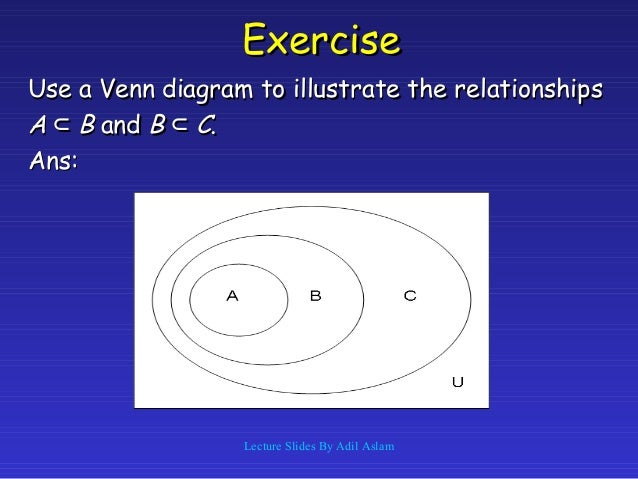 Identify The Venn Diagram That Illustrate The Relationship Between