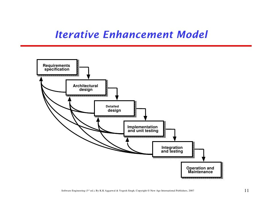 Chapter 2 software development life cycle models iterative enhancement modelrequirements specification ccuart Choice Image