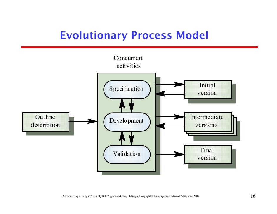 chapter 2 software development life cycle models 16 728