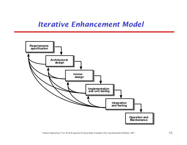 Chapter 2 software development life cycle models iterative enhancement model requirements ccuart Images