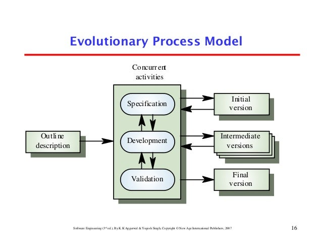 software development models Software development process models - tutorial to software development process models in software testing in simple, easy and step by step way with syntax, examples and notes.