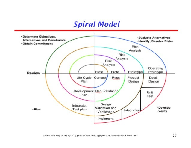 software development models A number of system development life cycle (sdlc) models have been created:  waterfall, fountain, spiral, build.