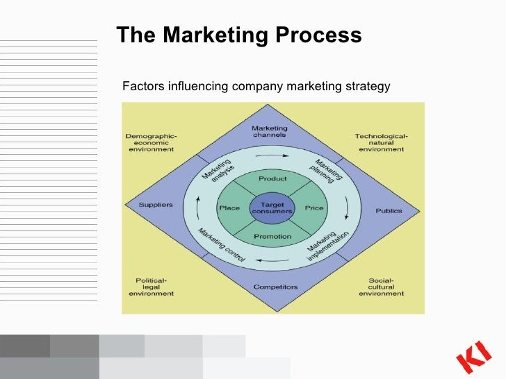 the strategic marketing planning process of With the proper strategic planning process steps,  so, this strategic marketing planning process template is appropriate for any field so, anyone,.