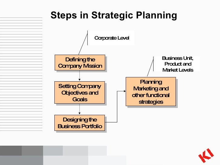 strategic planning vs strategic intent Compare and contrast conventional strategic planning concepts with those of strategic intent thinking discuss how the differences in conventional strategic planning and strategic intent thinking concepts can lead to better.