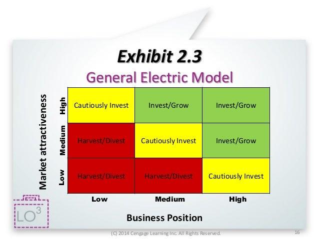 Strategic Grid for IT