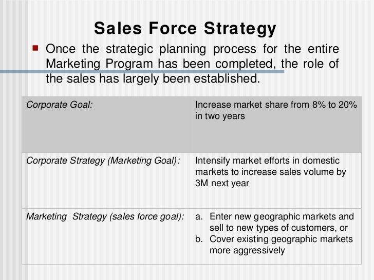 Chapter 2 strategic sales force management