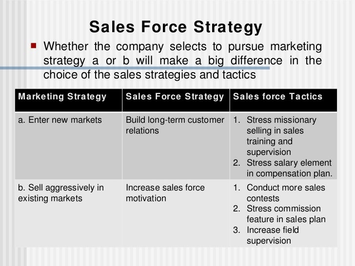 Chapter 2 strategic sales force management for Sales marketing tactics