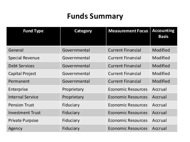 Funds Summary Accounting Basis Measurement FocusCategoryFund Type ModifiedCurrent FinancialGovernmentalGeneral ModifiedCur...