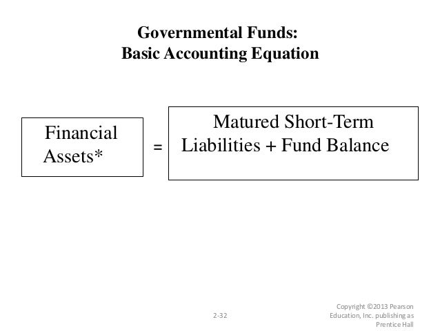 Copyright ©2013 Pearson Education, Inc. publishing as Prentice Hall 2-32 Governmental Funds: Basic Accounting Equation Fin...