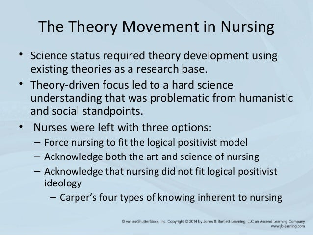 evolution theoretical knowledge nursing Directions for the development of nursing knowledge theoretical nursing: development & progress directions for the development of nursing knowledge.