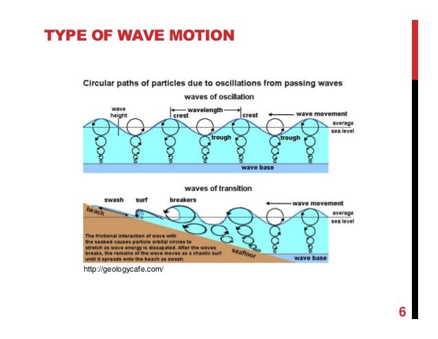 Chapter 2 wave and tides with examples type of wave motion httpgeologycafe 6 publicscrutiny Gallery