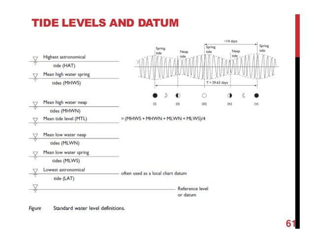 Chapter 2 wave and tides with examples tide levels and datum 61 publicscrutiny Gallery