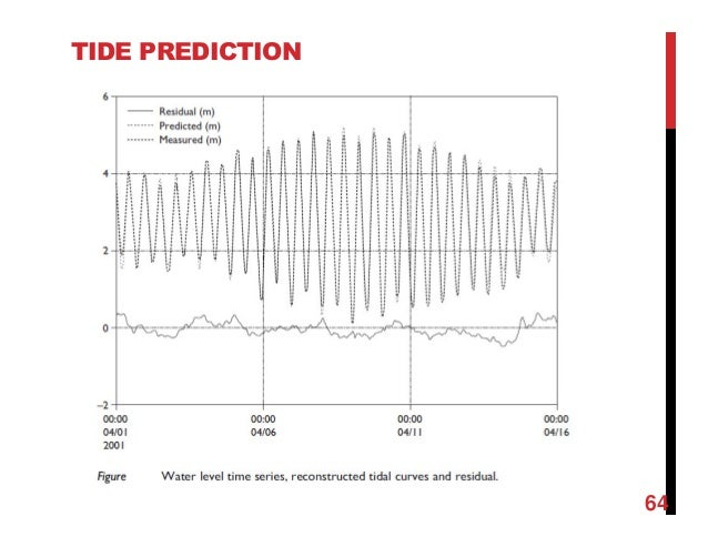 Chapter 2 wave and tides with examples tide prediction 64 publicscrutiny Gallery