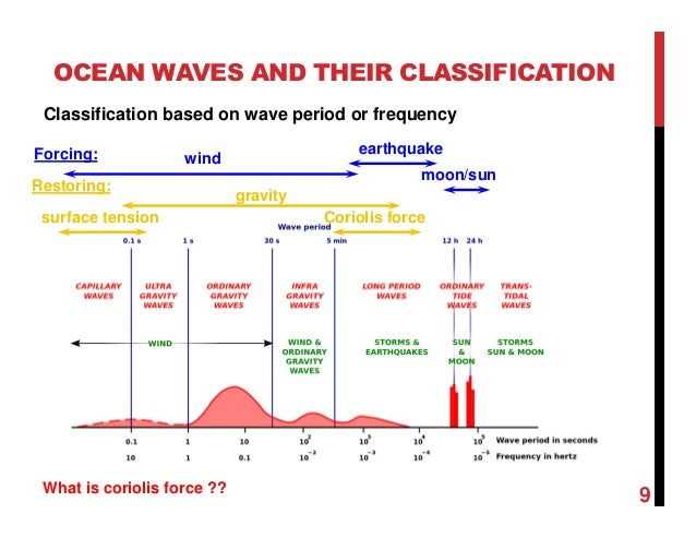 Chapter 2 wave and tides with examples publicscrutiny Gallery