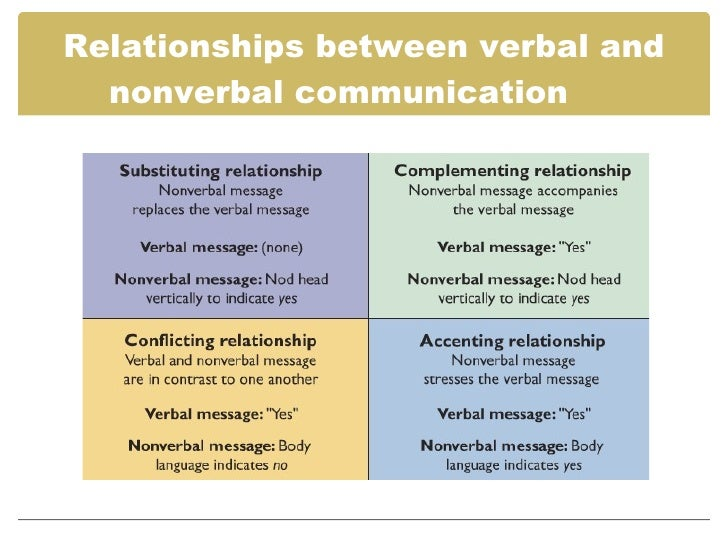 nonverbal communication in close relationships Family members, romantic couples, close interpersonal relationships nonverbal communication helps initiate nonverbal communication in context by.
