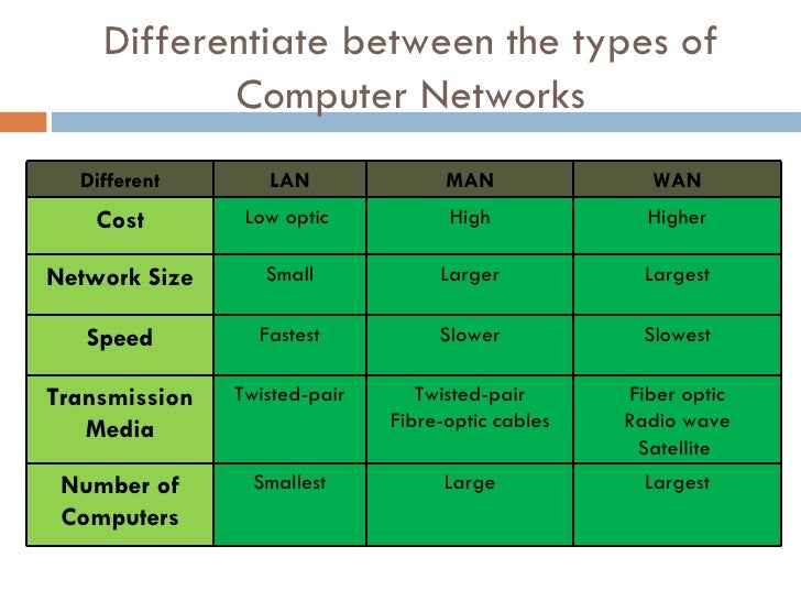basics of computer networks Introduction to computer networking  his research group works on new internet architectures, software-defined networks and how to make routers faster.