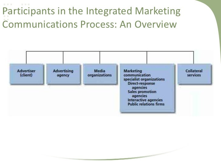 marketing communication assist organizations Marketing can help create responses that pr can then respond to marketing communications to me seems more like a two-way conversation while marketing in particular can sometimes seem like the company sending information one-way to the audience.