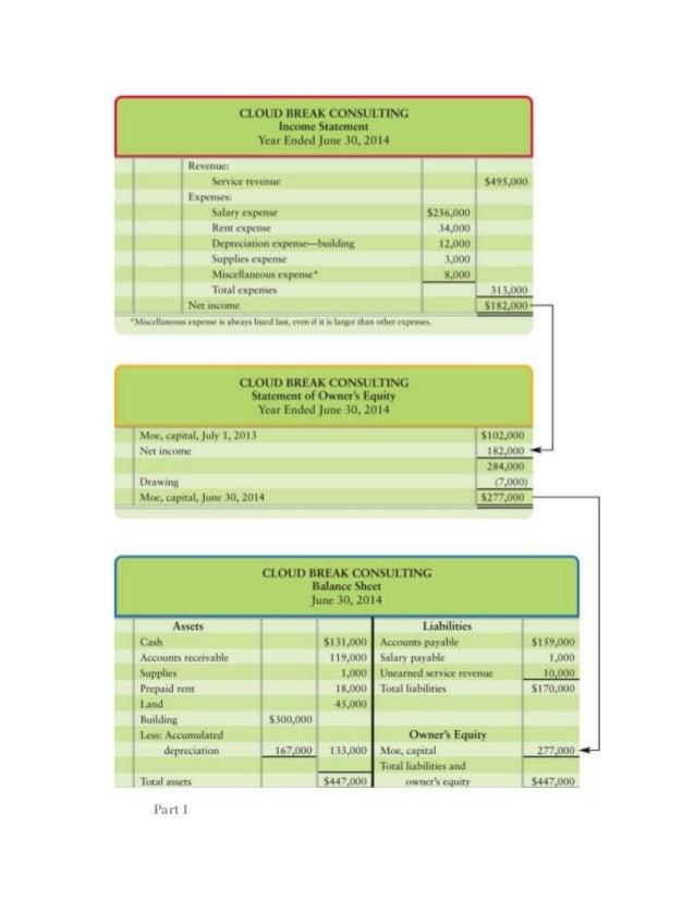 balance sheets and income statements essay The layout of primary accounting statements including balance  how to prepare balance sheets and  essay on cost & management accounting reporting system.
