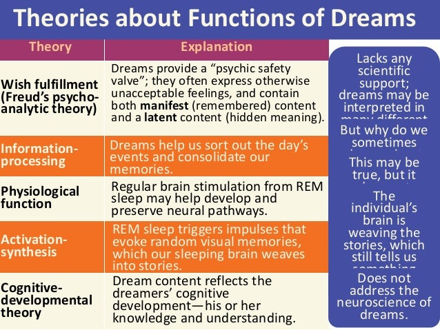 theories about the purpose of dreams Not only that, but one purpose for dreaming itself may be to help us find solutions to puzzles that plague us during waking hours a theory to explain dreams.