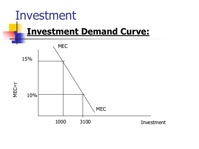 Chapter 3 -consumption and investment for BBA