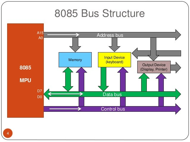 Microprocessor 8085 chapter 3 for Architecture 8085 diagram