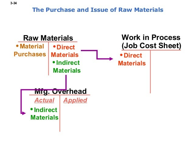 the purchase of raw materials on account in a process costing system is recorded with a Measuring and recording direct materials cost posted in: job-order costing system (explanations) after accepting a job or order, the first step in a job order costing system is to determine the direct materials requirement to complete the job.