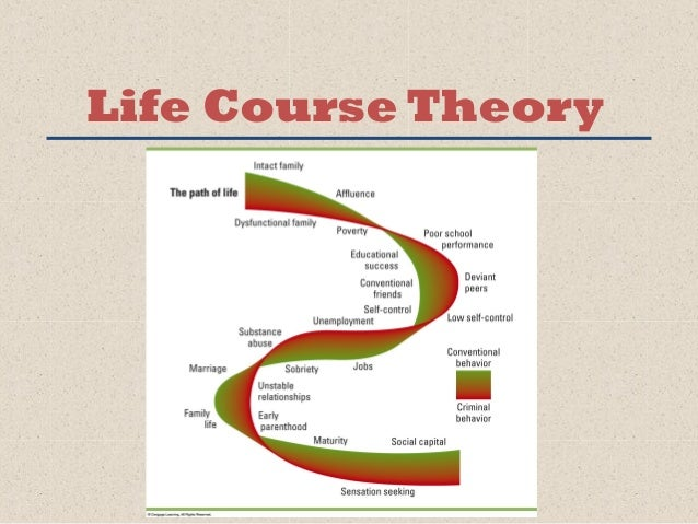 life course theory The mch life course toolbox is an online resource for mch researchers, academics, practitioners, policy advocates, and others in the field to share information, innovative strategies, and tools to integrate the life course perspective into mch work at the local, state, and national levels.