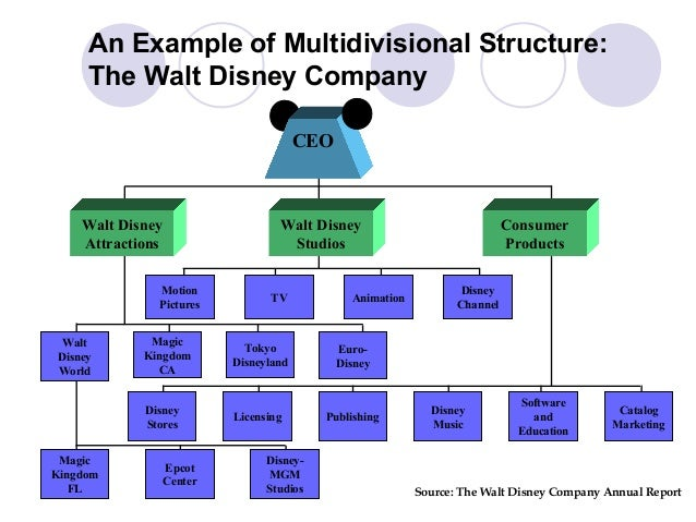 walt disney organizational culture in the workplace essay Essay organization management the walt disney the walt and 90,000 walt then began work on organizational culture: the walt disney company.