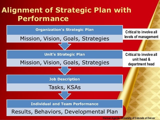 strategic performance management Examples of strategic benefits include:  gence and performance management,  how corporate culture affects performance management.