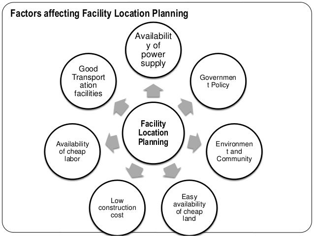 location planning Signage, zoning, and planning besides the base rent, consider all costs involved when choosing a retail store location who pays for lawn care.