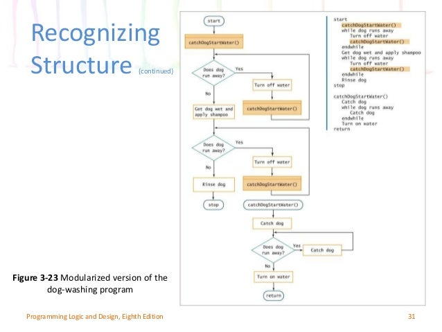Three Basic Structures of Structured Programming