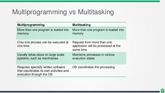 MULTIPROGRAMMING AND MULTITASKING EPUB