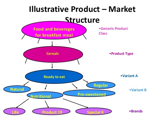 Defining The Fast Food Market