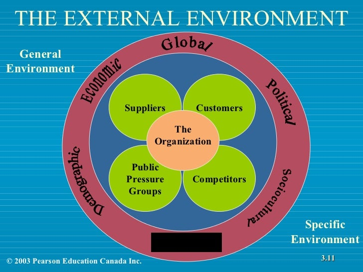 the impact of specific and general environmental components in starbucks Describe the organizations general environment print the impact of these of advantage from it if it tries it's best to promote that specific.