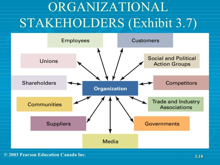stakeholder and organisational structure The effect of stakeholder preferences, organizational structure and industry type on corporate community involvement.
