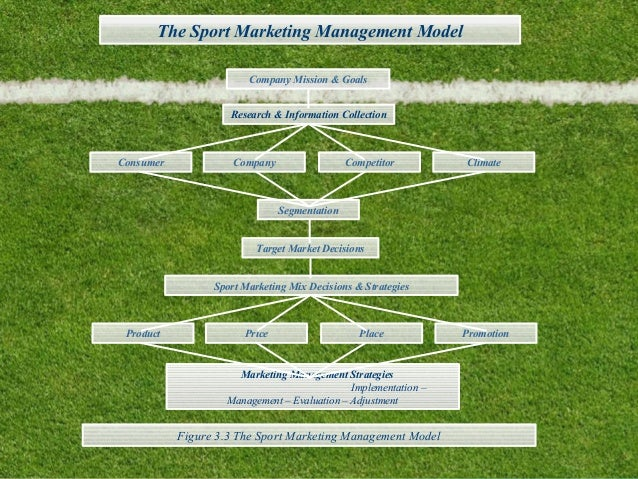 sports marketing The master in sports marketing management meets the need of professionalizing  the marketing world in sports this is a field with enormous national and.