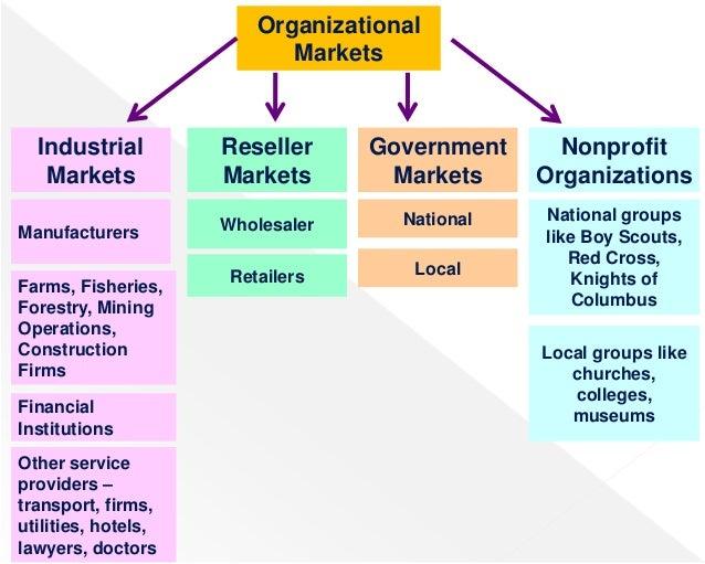 Marketing agency organizational chart