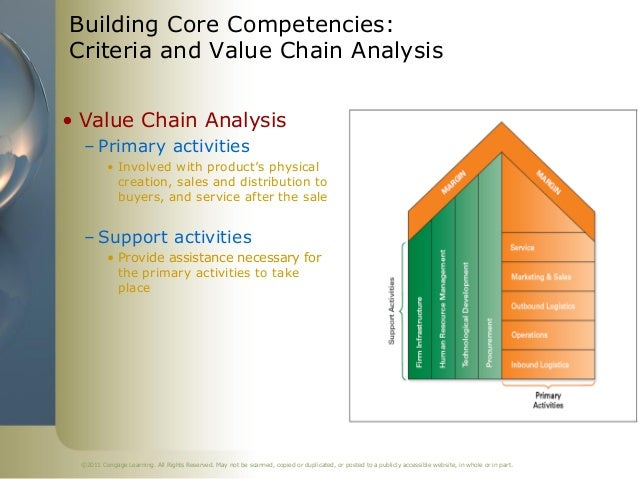 value chain analysis to identify resources and Identify the major components of the value chain in the software  resources in  building efficient production and business systems (choi et al, 2008, p335.
