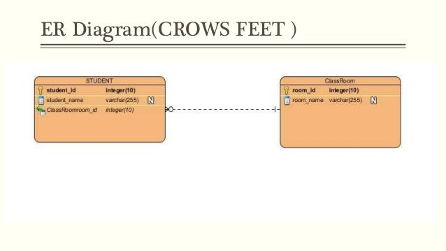 Entity relationship modelling er diagramcrows feet ccuart Choice Image