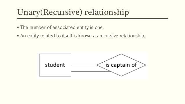 unary relationship erd diagram