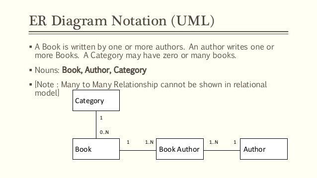 Entity relationship modelling er diagram notation uml ccuart Choice Image