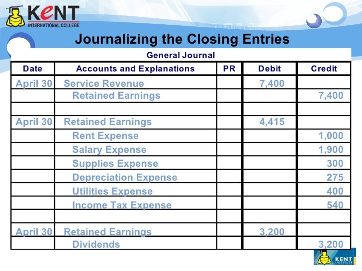 what is the result of the closing entries in accounting