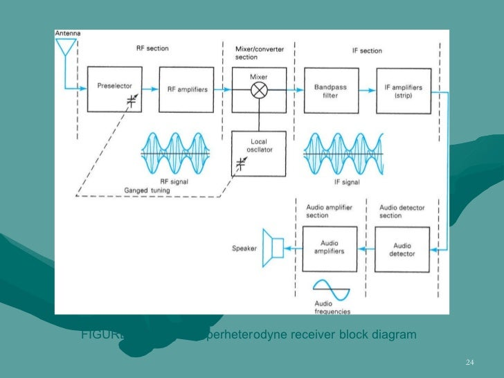 Chapter 3 am receivers figure 310 am superheterodyne receiver block diagram ccuart Images