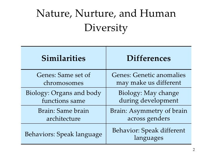Effects Of Nature And Nurture On Human Development
