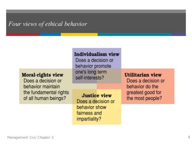four views of managerial ethics Employee views of ethics at work managerial/supervisory roles workers saying their organisation provides each of four aspects of a formal ethics.