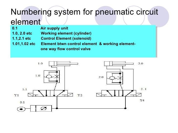 Wiring Diagram Numbering System - Custom Wiring Diagram •