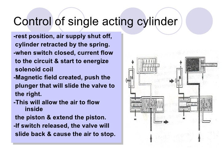 Chapter Electro Pneumaticupdated on Single Acting Hydraulic Cylinder Diagram
